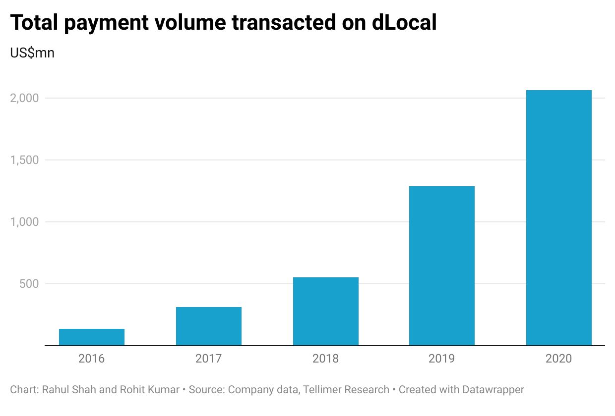Total payment volume transacted on dLocal