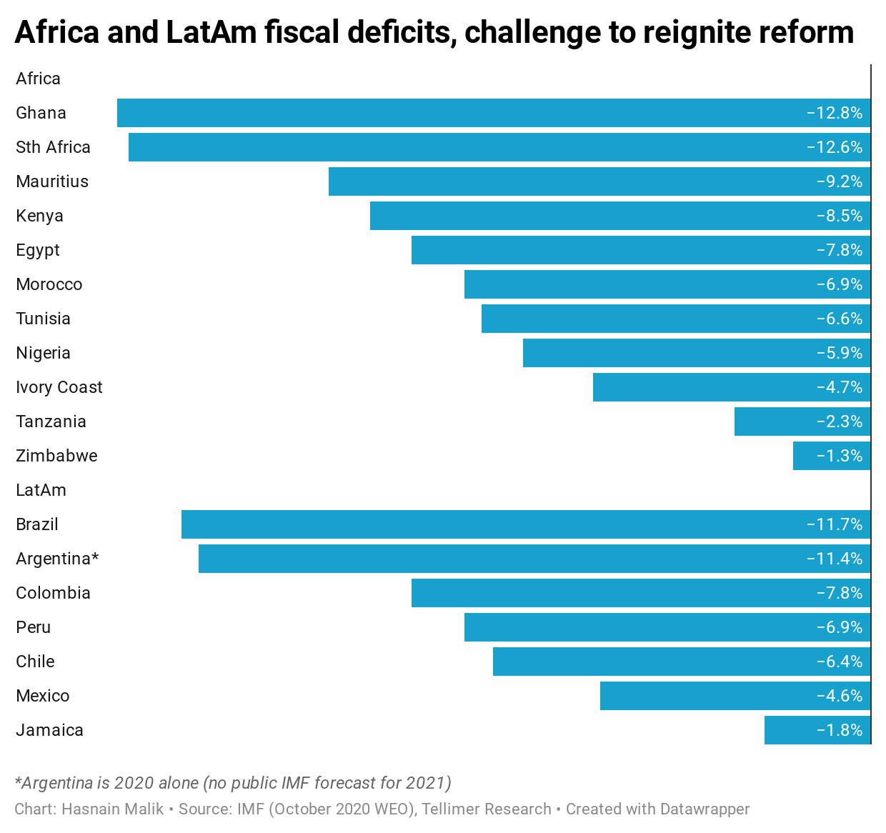 Africa and LatAm fiscal deficits, challenge to reignite reform