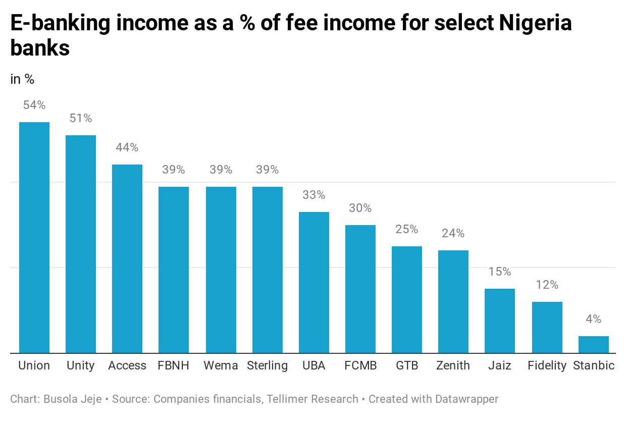 E-banking income as a % of fee income for select Nigeria banks