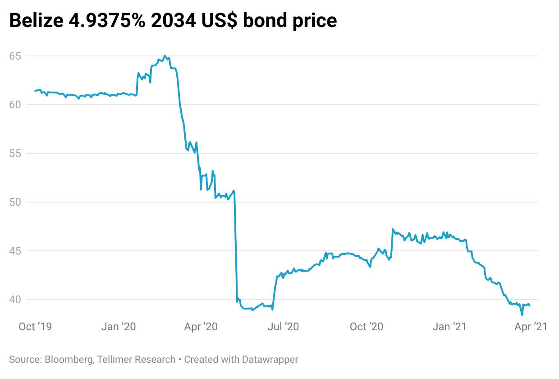 Belize 4.9375% 2034 US$ bond price