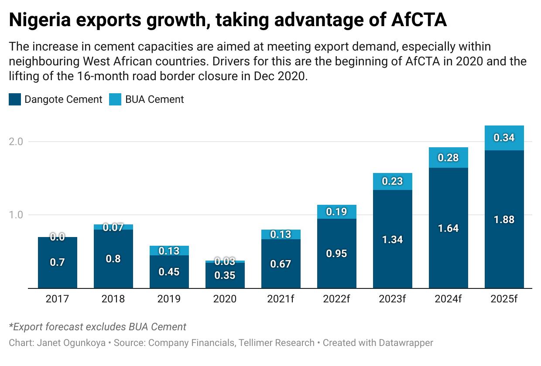 Nigeria exports growth, taking advantage of AfCTA