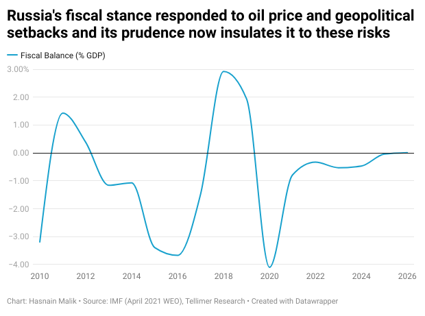 Russia's fiscal stance responded to oil price and geopolitical setbacks and its prudence now insulates it to these risks