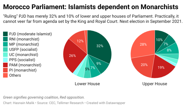 Morocco Parliament: Islamists dependent on Monarchists
