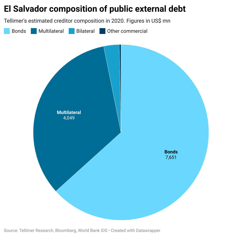 El Salvador composition of public external debt
