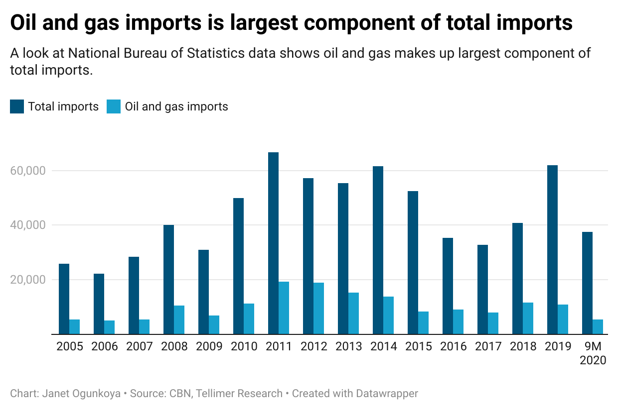 Oil and gas imports is largest component of total imports