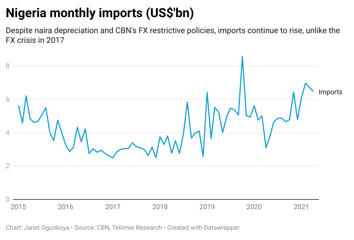 Nigeria monthly imports (US$'bn)