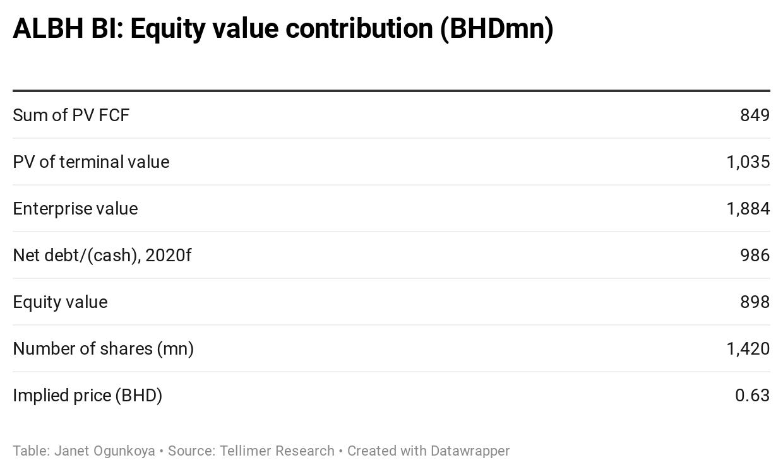 ALBH BI: Equity value contribution (BHDmn)