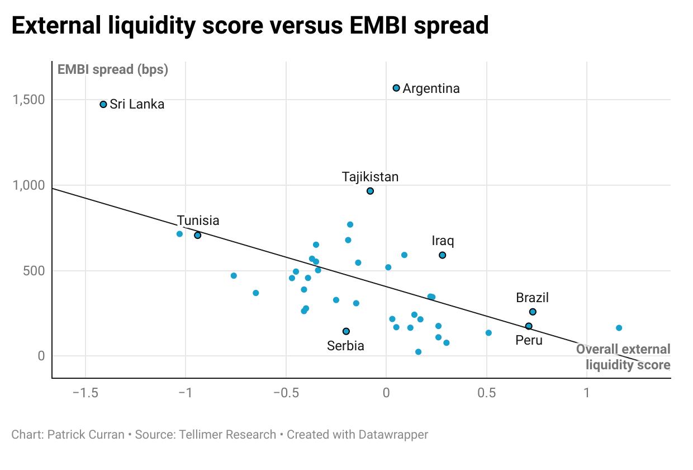 EMBI versus liquidity score