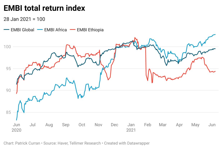 EMBI total return