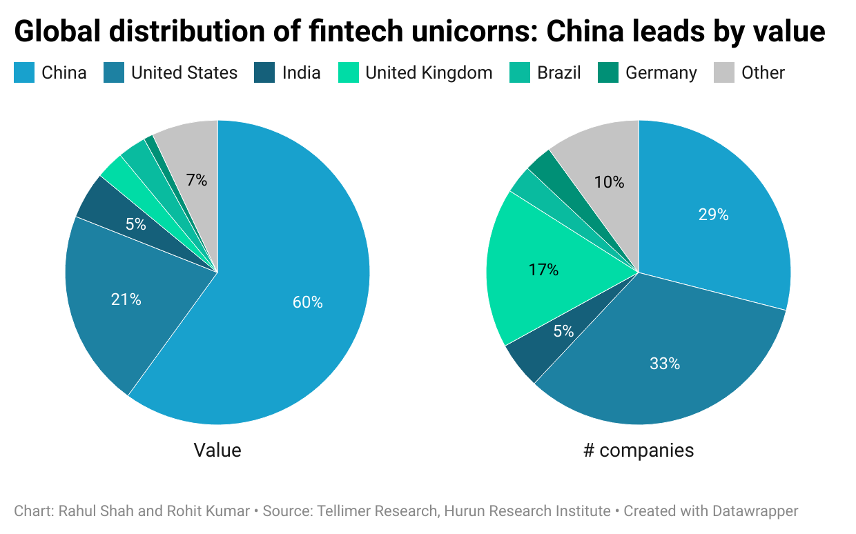 Global distribution of fintech unicorns: China leads by value