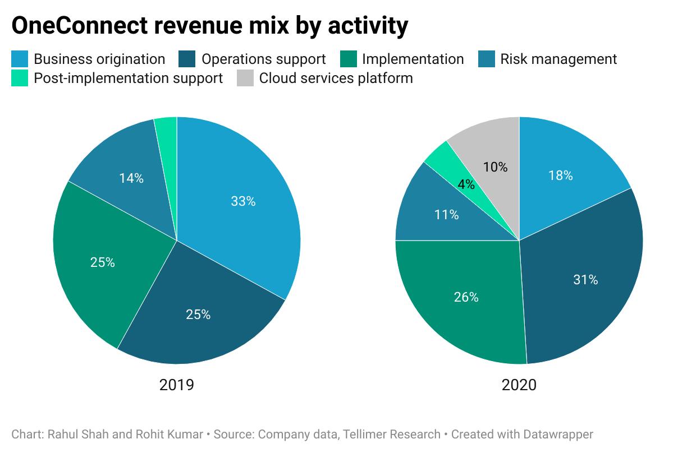 OneConnect revenue mix by activity