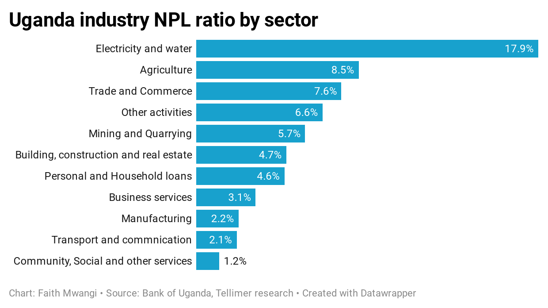 "<iframe title=""Uganda industry NPL ratio by sector"" aria-label=""Bar Chart"" id=""datawrapper-chart-IDDKd"" src=""https://datawrapper.dwcdn.net/IDDKd/1/"" scrolling=""no"" frameborder=""0"" style=""width: 0; min-width: 100% !important; border: none;"" height=""330""></iframe><script type=""text/javascript"">!function(){""use strict"";window.addEventListener(""message"",(function(a){if(void 0!==a.data[""datawrapper-height""])for(var e in a.data[""datawrapper-height""]){var t=document.getElementById(""datawrapper-chart-""+e)  document.querySelector(""iframe[src*='""+e+""']"");t&&(t.style.height=a.data[""datawrapper-height""][e]+""px"")}}))}(); </script>"