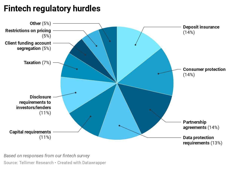 Fintech regulatory hurdles