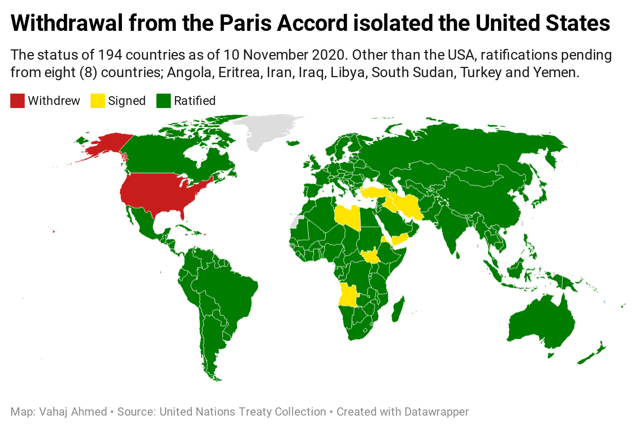 US withdrew from the Paris Accord
