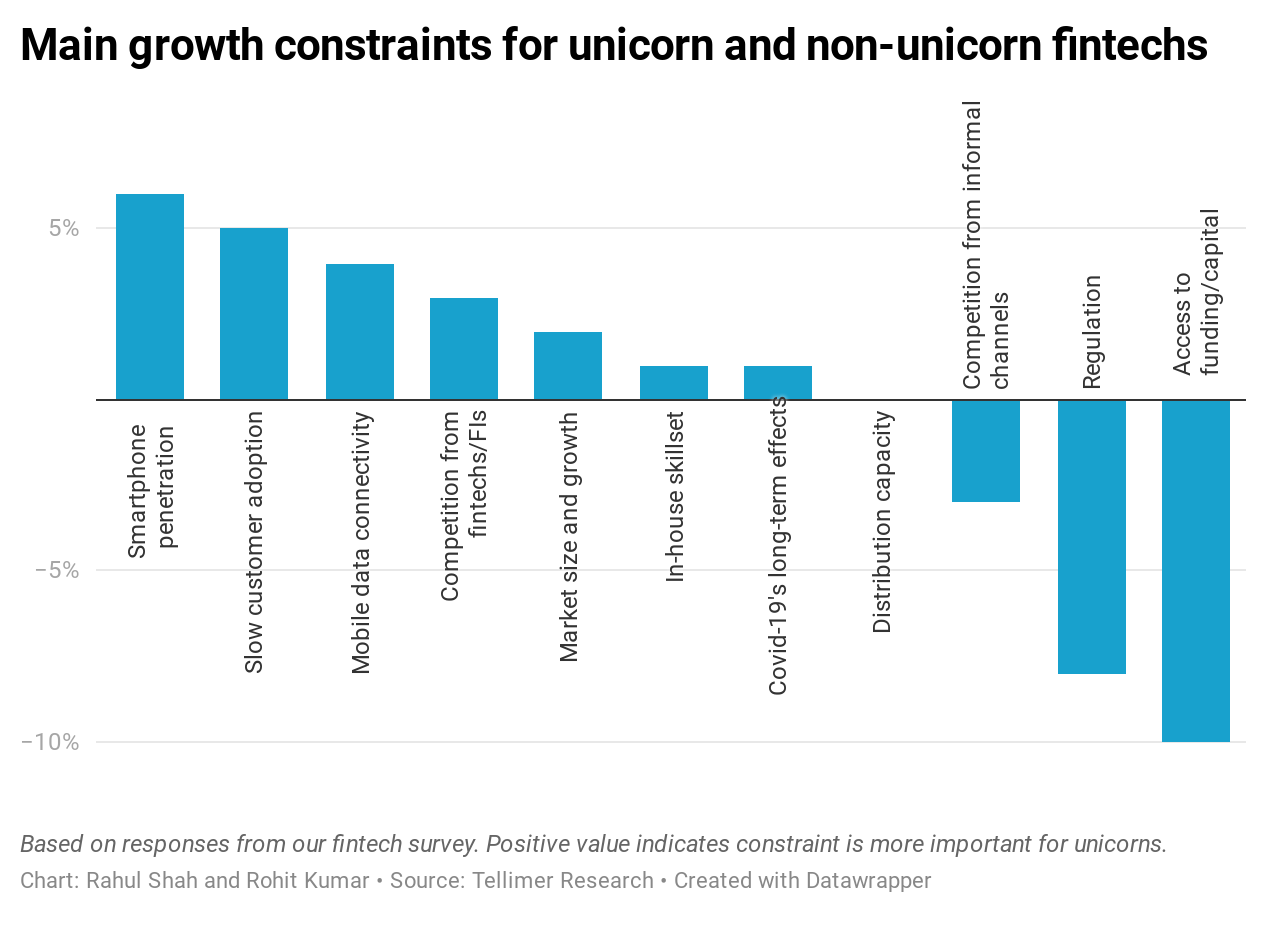 Main growth constraints for unicorn and non-unicorn fintechs