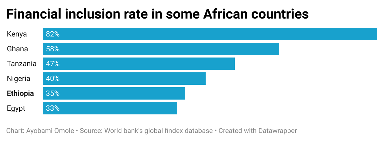 Financial inclusion rate in some African countries