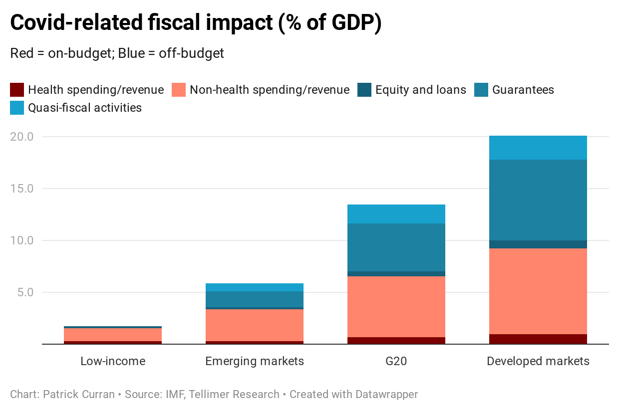 Covid-related fiscal impact