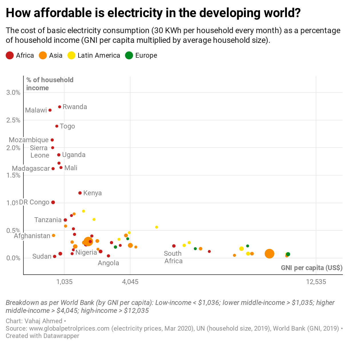 How affordable is electricity in the developing world?