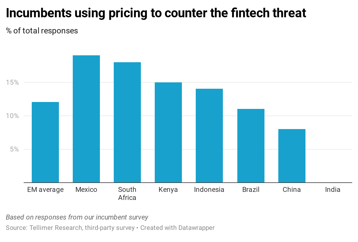 Incumbents using pricing to counter the fintech threat