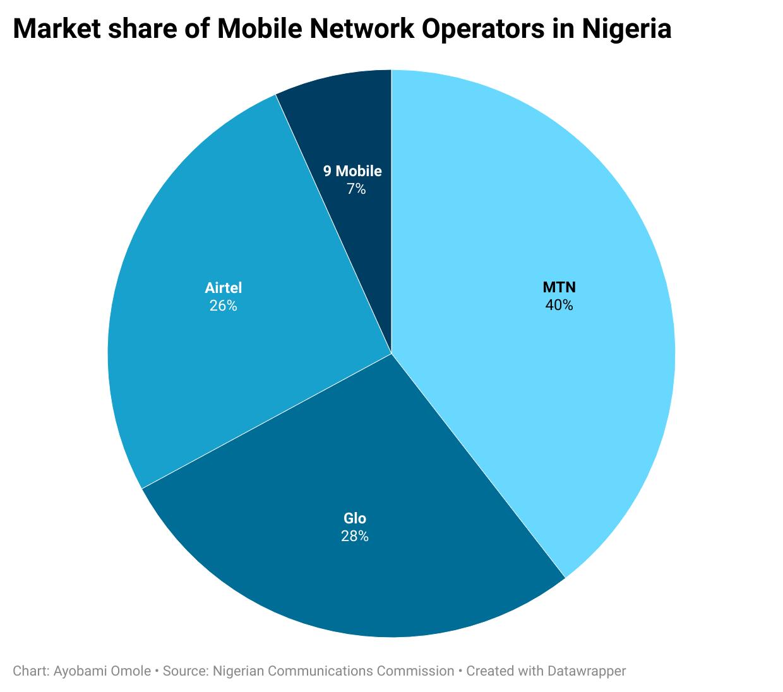 Market share of Mobile Network Operators in Nigeria