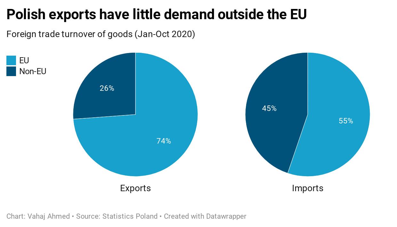 Polish exports have little demand outside the EU