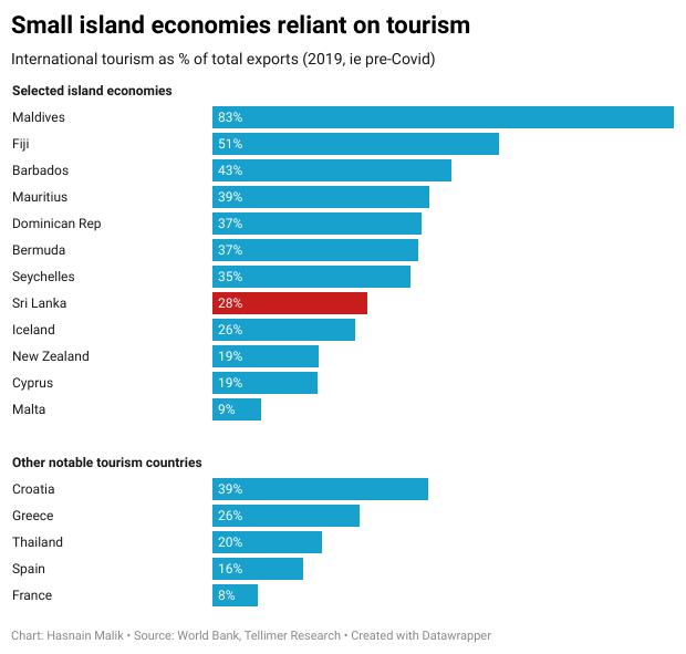 Tourism in small island economies