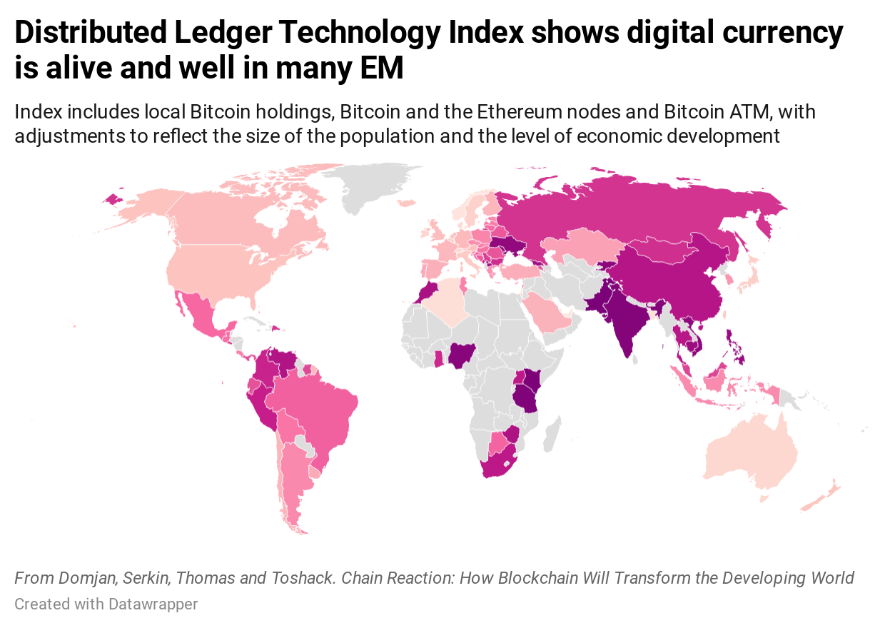 My Distributed Ledger Technology Index shows that digital currency is alive and well in many emerging markets. The index includes local Bitcoin holdings, Bitcoin and the Ethereum nodes, and Bitcoin ATM, with adjustments to reflect the size of the population and the level of economic development