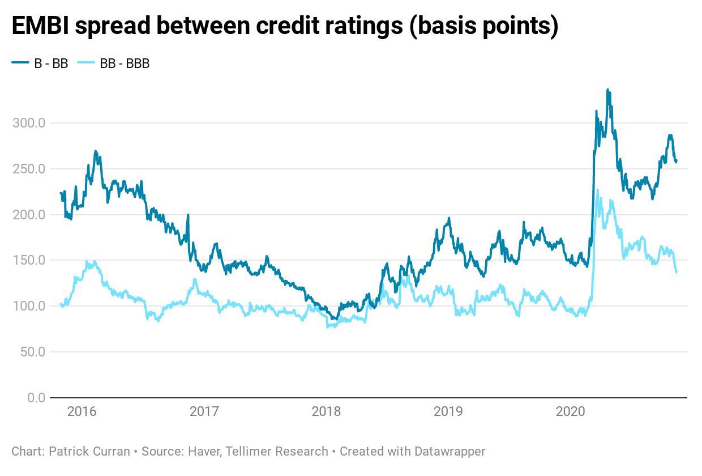 EMBI spread between credit ratings