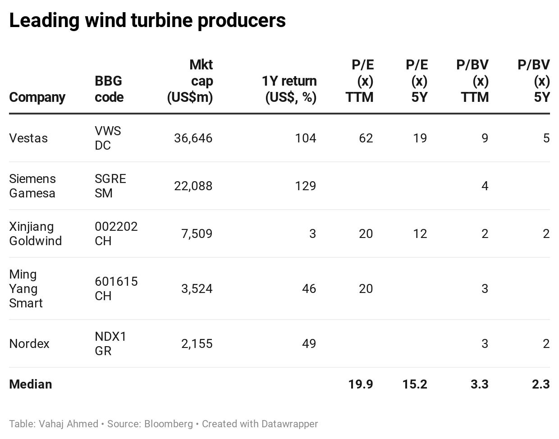 Leading wind turbine producers