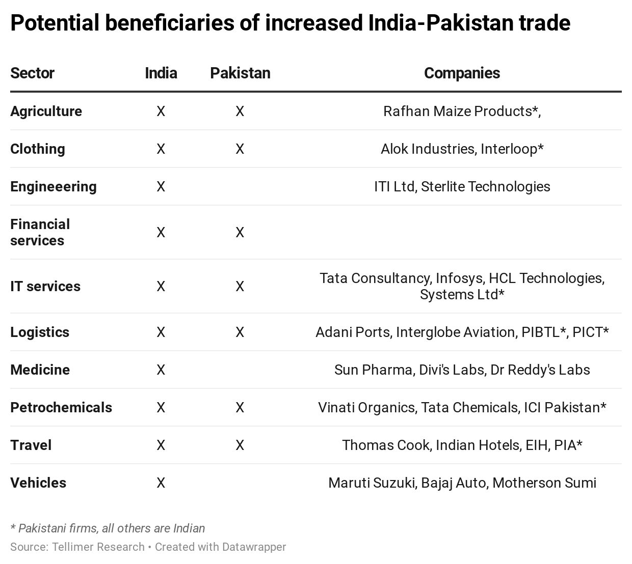 Potential beneficiaries of increased India-Pakistan trade