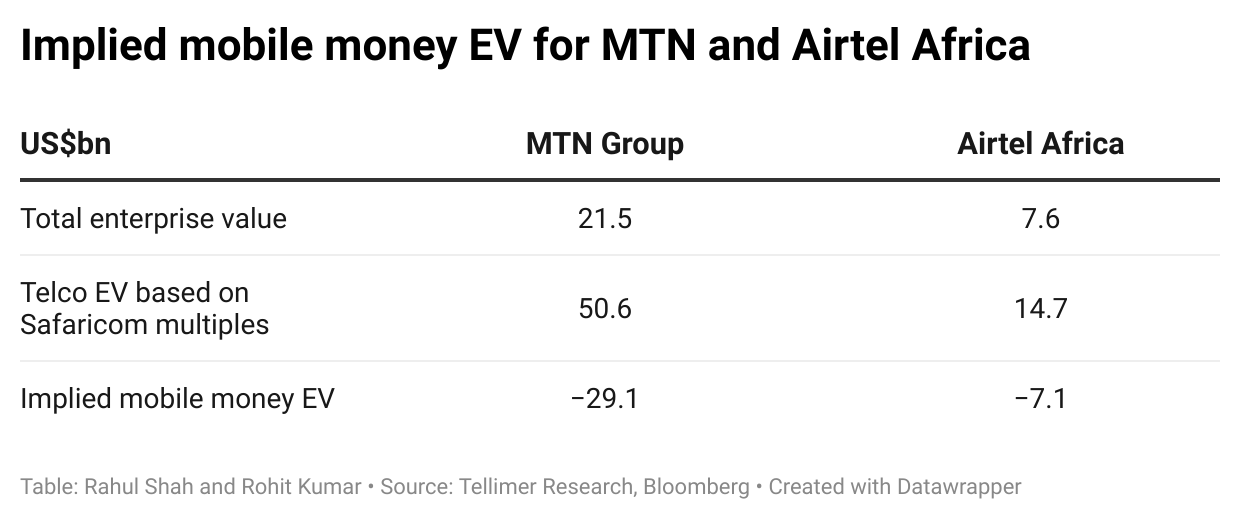 Implied mobile money EV for MTN and Airtel Africa