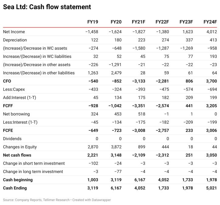 Sea Ltd: Cash flow statement