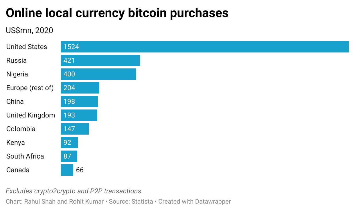 Online local currency bitcoin purchases