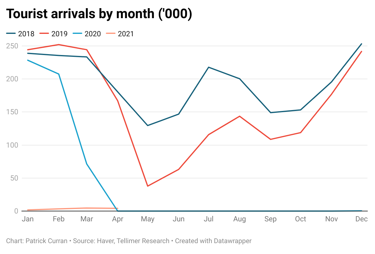 Monthly tourist arrivals
