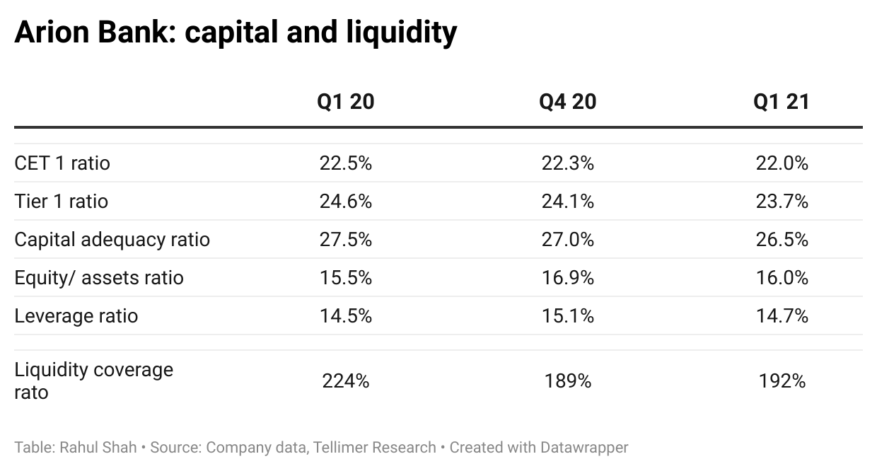Arion Bank: capital and liquidity