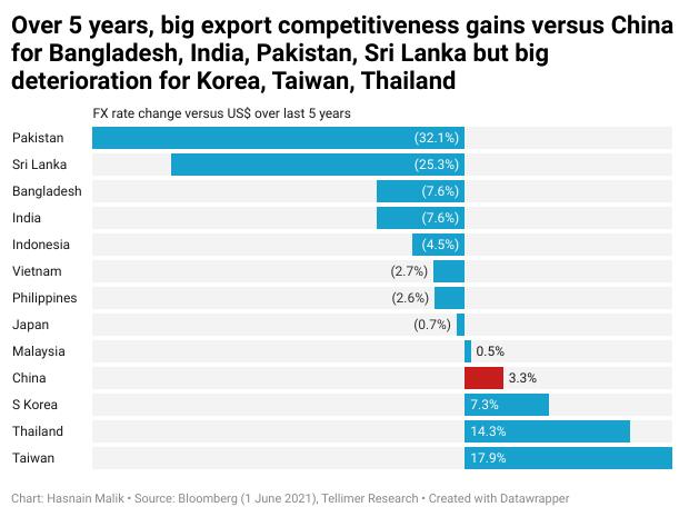 Over 5 years, big export competitiveness gains versus China for Bangladesh, India, Pakistan, Sri Lanka but big deterioration for Korea, Taiwan, Thailand