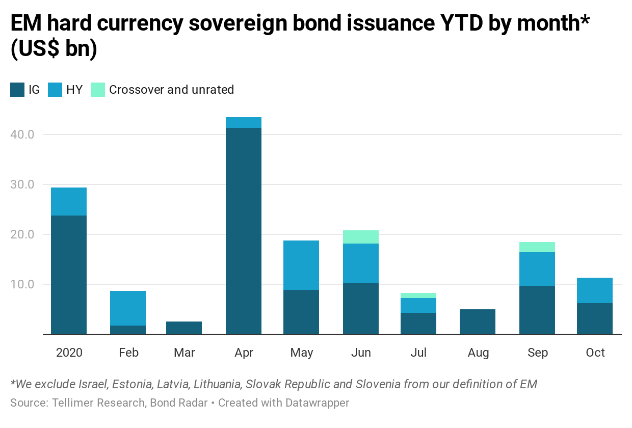 EM hard currency sovereign bond issuance YTD by month* (US$ bn)