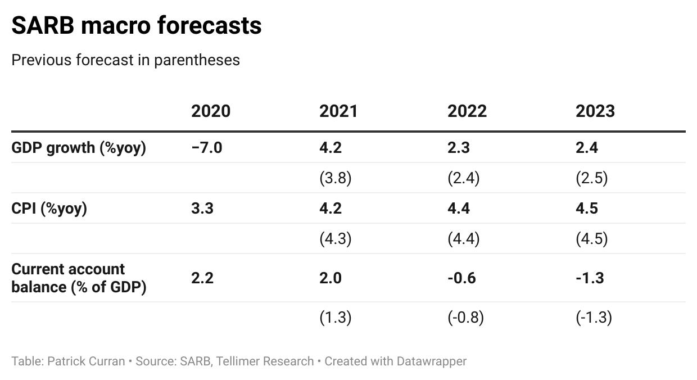 SARB macro forecasts