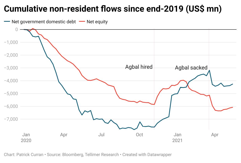 Non-resident flows