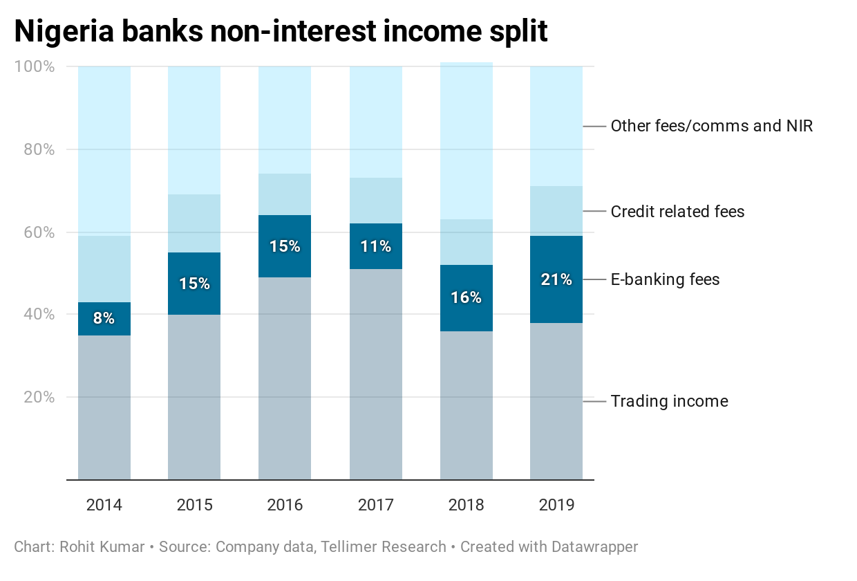 Nigeria banks non-interest income split
