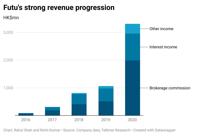 Futu's strong revenue progression