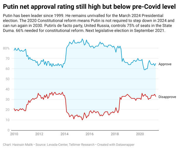 Putin net approval rating still high but below pre-Covid level