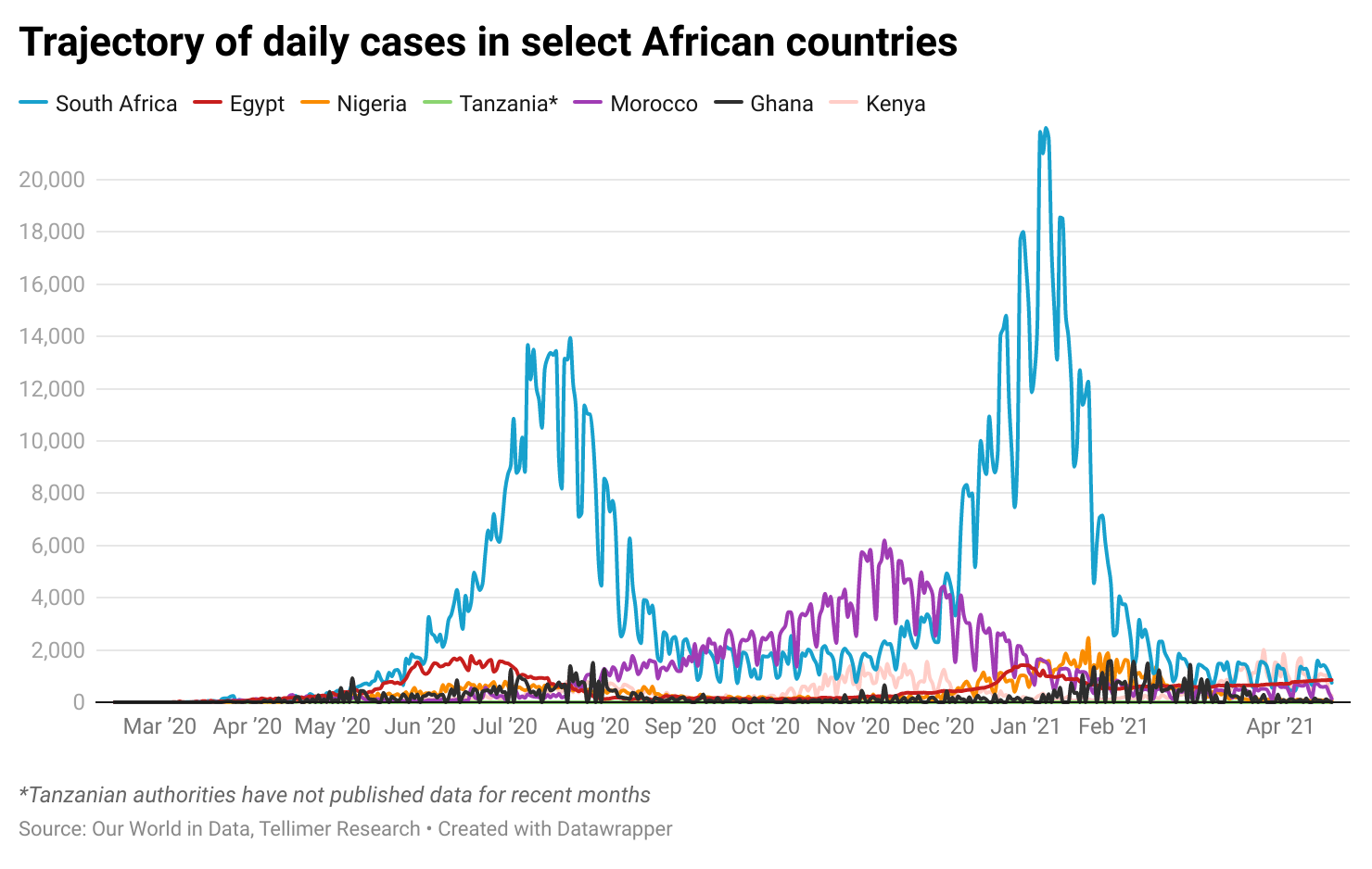 Trajectory of daily cases in select African countries