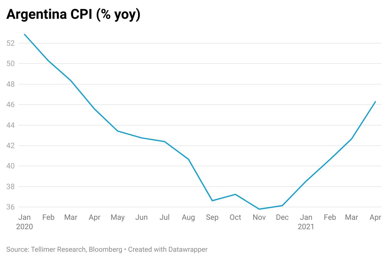 Argentina CPI (% yoy)