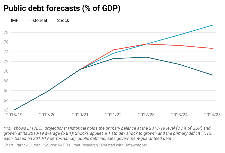 Debt forecasts