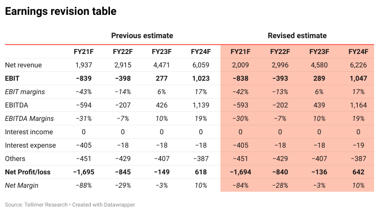 Earnings revision table