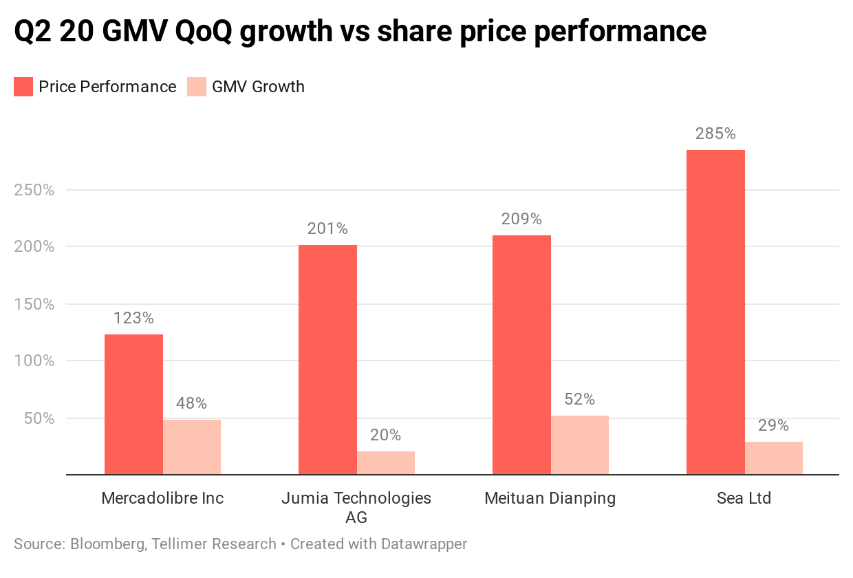 Q2 20 GMV QoQ growth vs share price performance