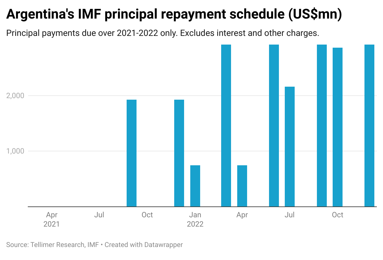 Argentina's IMF principal repayment schedule (US$mn)