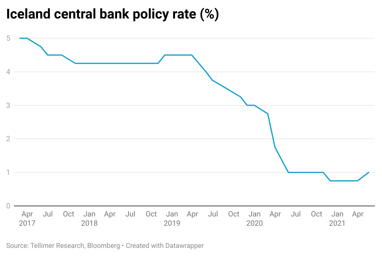 Iceland central bank policy rate (%)