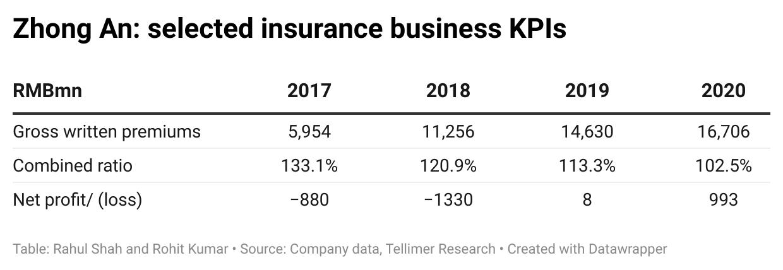 Zhong An: selected insurance business KPIs
